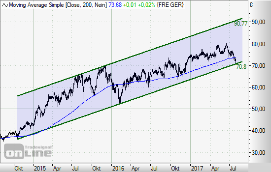 Fresenius Turbo