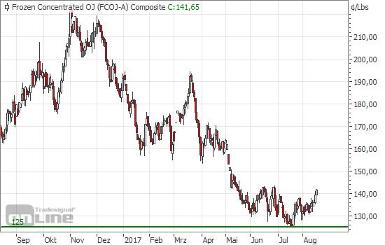 / gold, Charttechnik, Börse, Saisonalität, Oktavest, Seibel, Aktie Gold schwächelt in seiner saisonal starken Phase - das ist ein schlechtes Zeichen! Gerade jetzt .