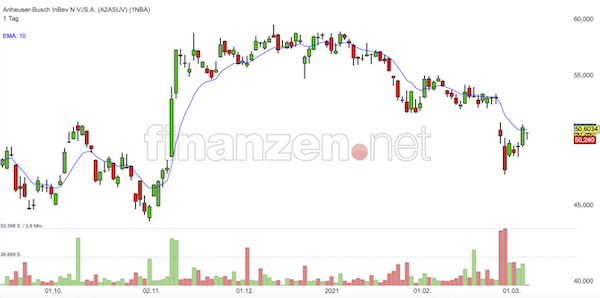 Trading Idee: Anheuser-Busch