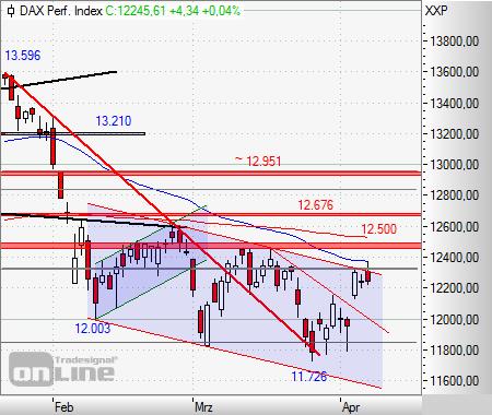 Aktien Frankfurt Ausblick: Kaum verändert - Dax vor dritter Gewinnwoche in Folge
