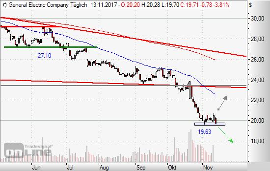 General Electric: Konzern halbiert Dividende, Aktie fällt!