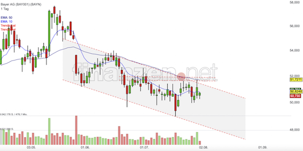 Trading Idee: Bayer