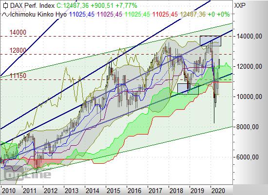 Börse De Dax