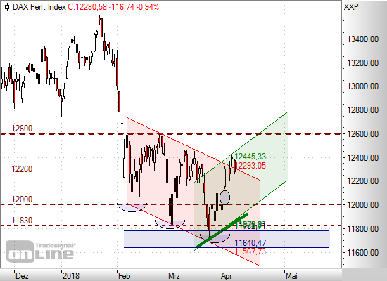börsen tendenz aktuell