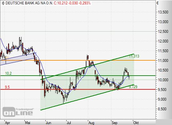 Rohöl/Barrel: Brent: $ Crude (WTI): $ Gasoil: $ pro Tonne. Dollar: Rheinfracht: CHF/to Notierungen zwischen