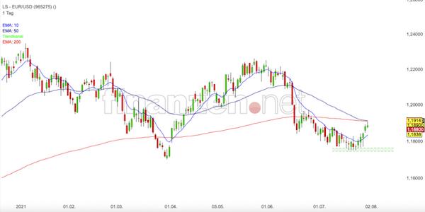 Trading Idee: EUR/USD
