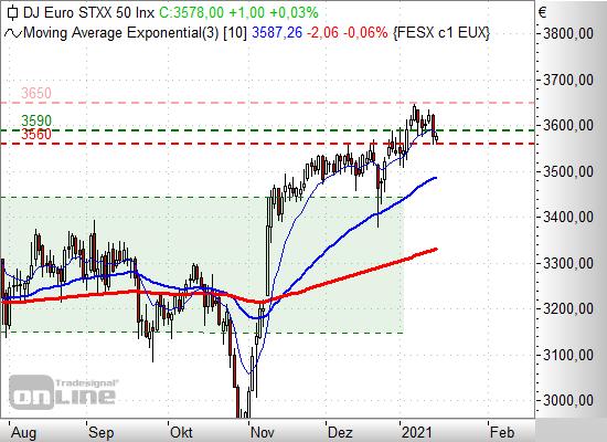 Eurostoxx 50 Entwicklung