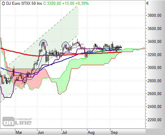 entwicklung euro stoxx 50