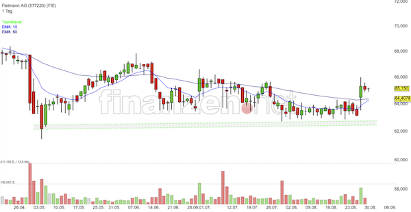 Trading Idee: Fielmann
