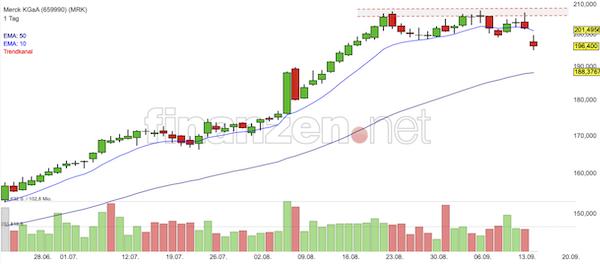 Trading Idee: Merck KGaA