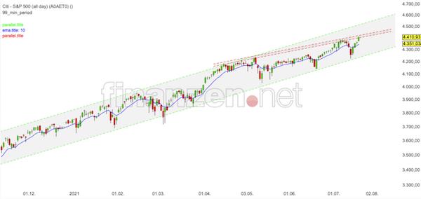 Trading Idee: S&P 500