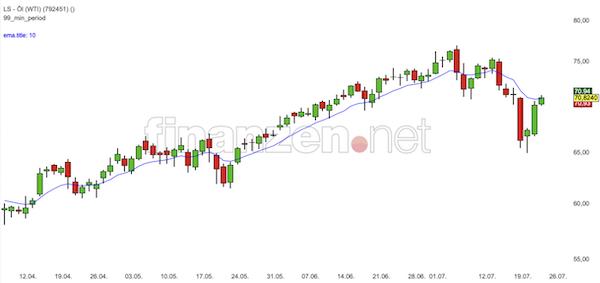 Trading Idee: WTI