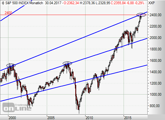 S&P 500 - Fall unter 2.300 Punkte?