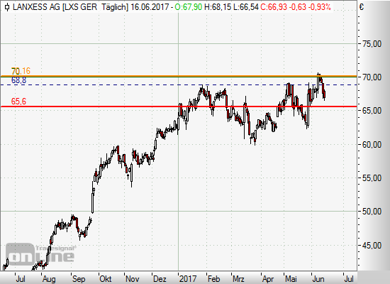 Lanxess Long