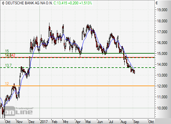 Deutsche Bank Short