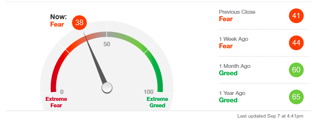 CNN Money Fear & Greed-Index
